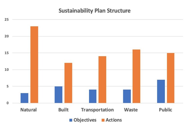 Florida Tech student ocean engineering and marine sciences research project, sustainability action plan structure chart for Palm Bay