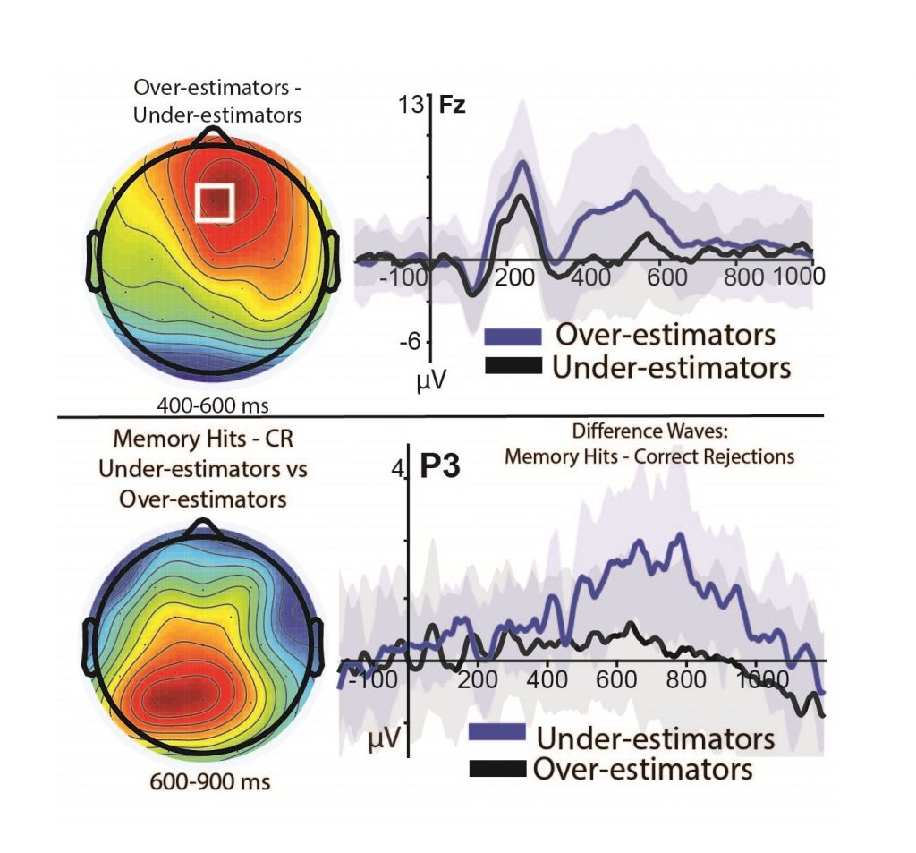 A figure of the brain activity and reaction time of the testing over-estimators and under-estimators.