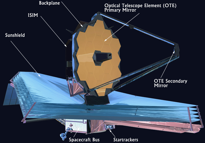 Backplane for the Webb telescope